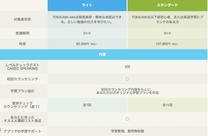 産経オンライン英会話 コーチング