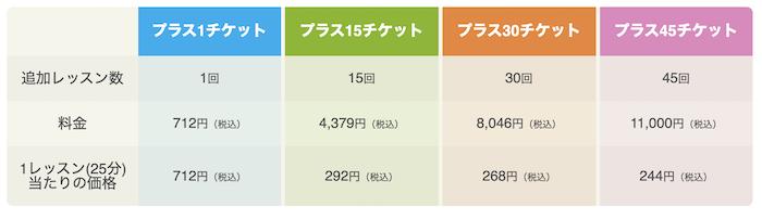 産経オンライン英会話 プラスチケット