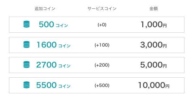 ネイティブキャンプのコイン料金表