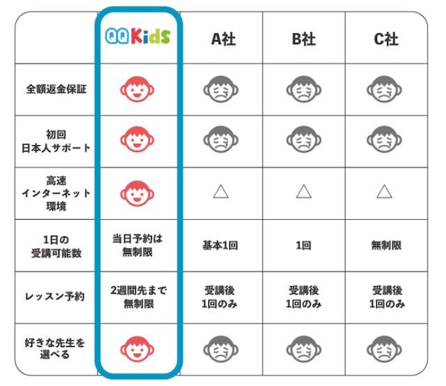 QQEnglish他社との比較